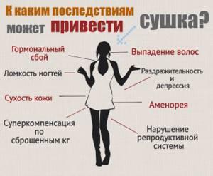 Что значит сушка тела для похудения женщин